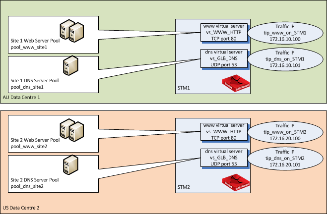 Deployment Guide - Global Load Balancing with Para