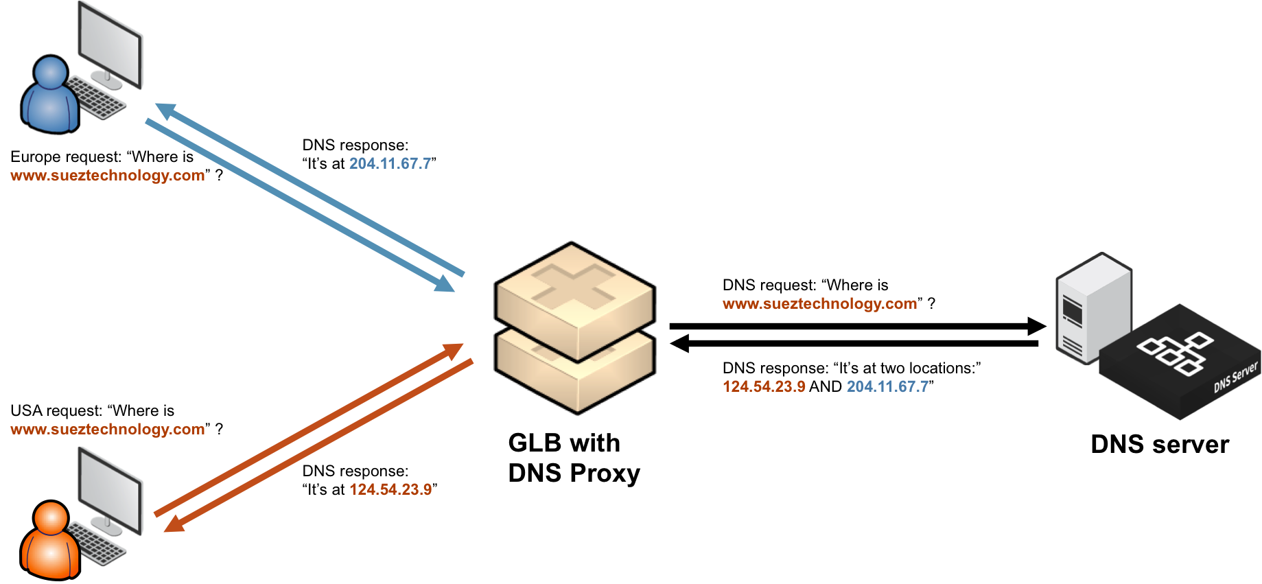 GLB-Blog-DNS-Proxy.png