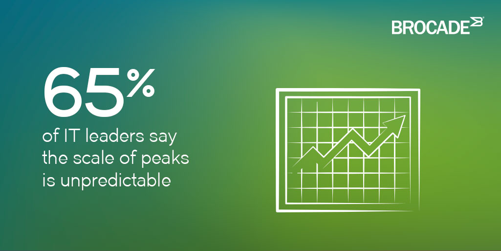 65% of IT leaders say the scale of peaks is unpredictable