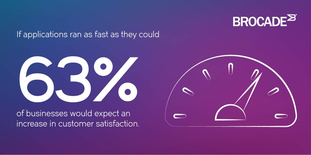 If applications ran as fast as they could, 63% of businesses would expect an increase in customer satisfaction.