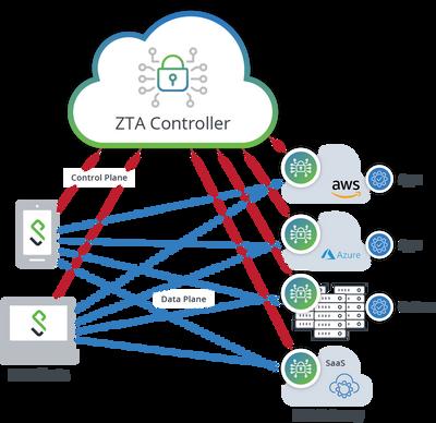 ZTA-Controller-diagram@2x.png